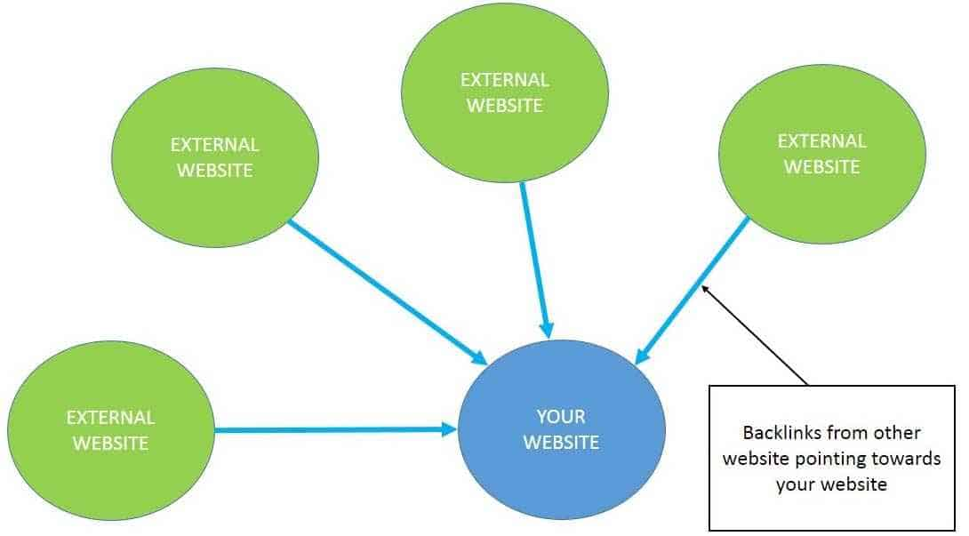 Backlinks visual example