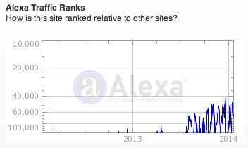 Alexa rank graph upside down