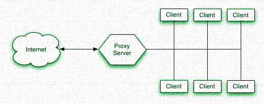 proxy websites-server lists