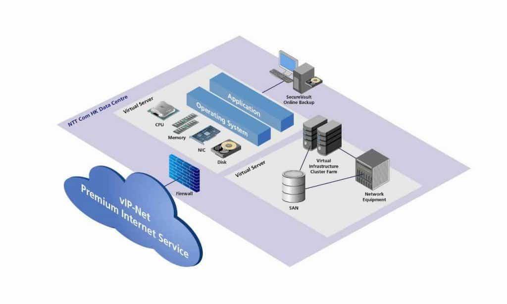 virtual server hosting