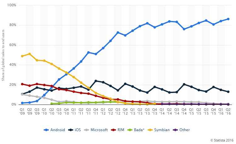 stats for mobile os share in 2016