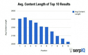 How to write a Lengthy Content which can Rank in Search Engine