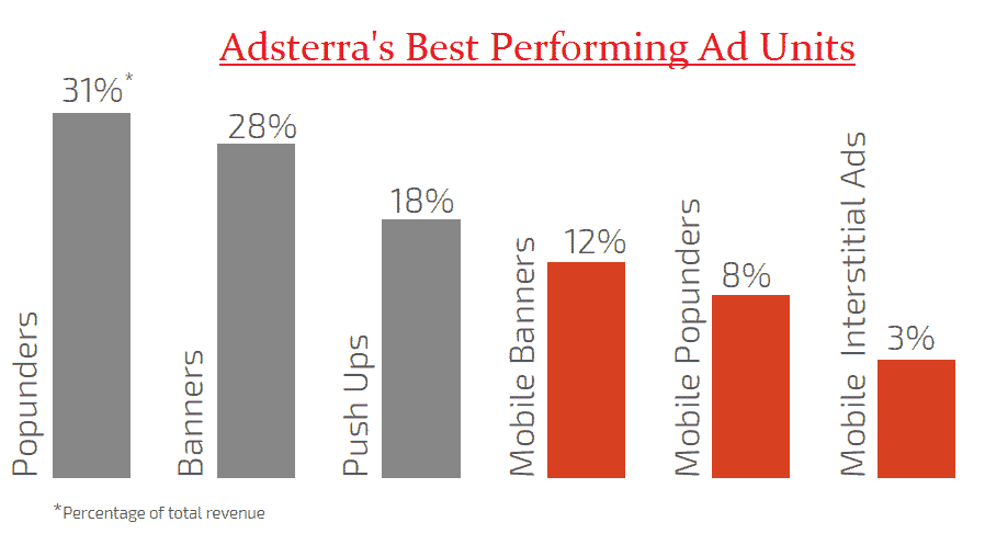 https://i1.wp.com/adnetsreview.com/wp-content/uploads/2015/12/adsterra-best-performing-ad-units.png