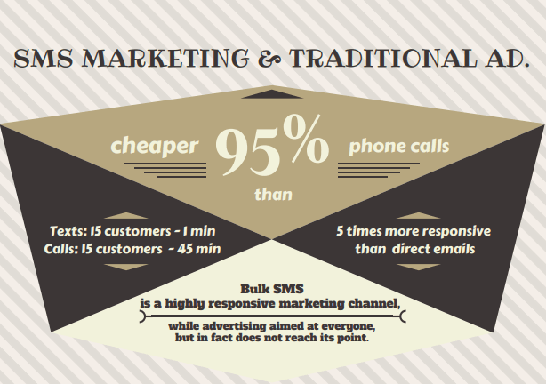 """What do you lose saying """"NO"""" to bulk SMS in your business? 1"""