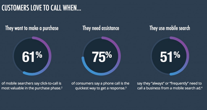 What is Pay Per Call?- An Insightful Guide 2