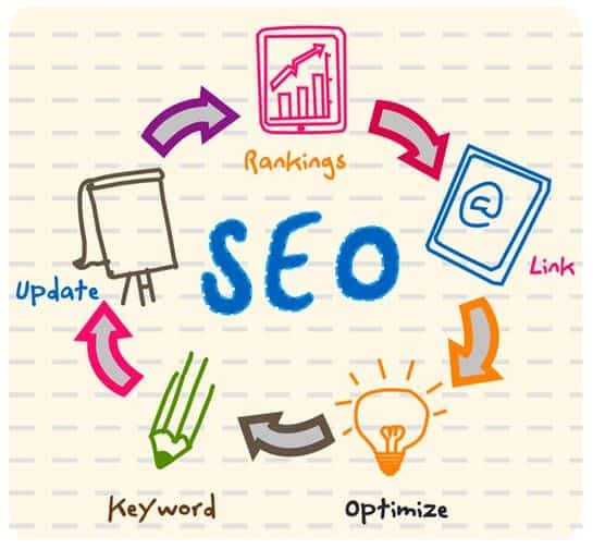 How To Effectively Use SEO Strategies For Success In Business? 1