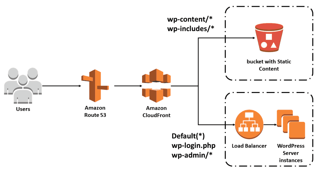 Amazon CDN for WordPress - How to Enable with plugins 2