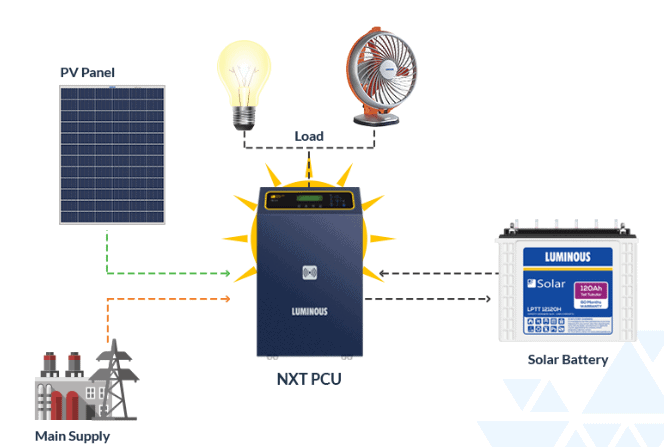 Know About Various Types of Solar Panels Systems for Your Home 1