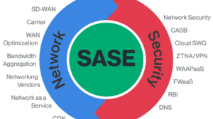Understanding Today and Future Cloud Security – SASE Explained – The Security Blogger